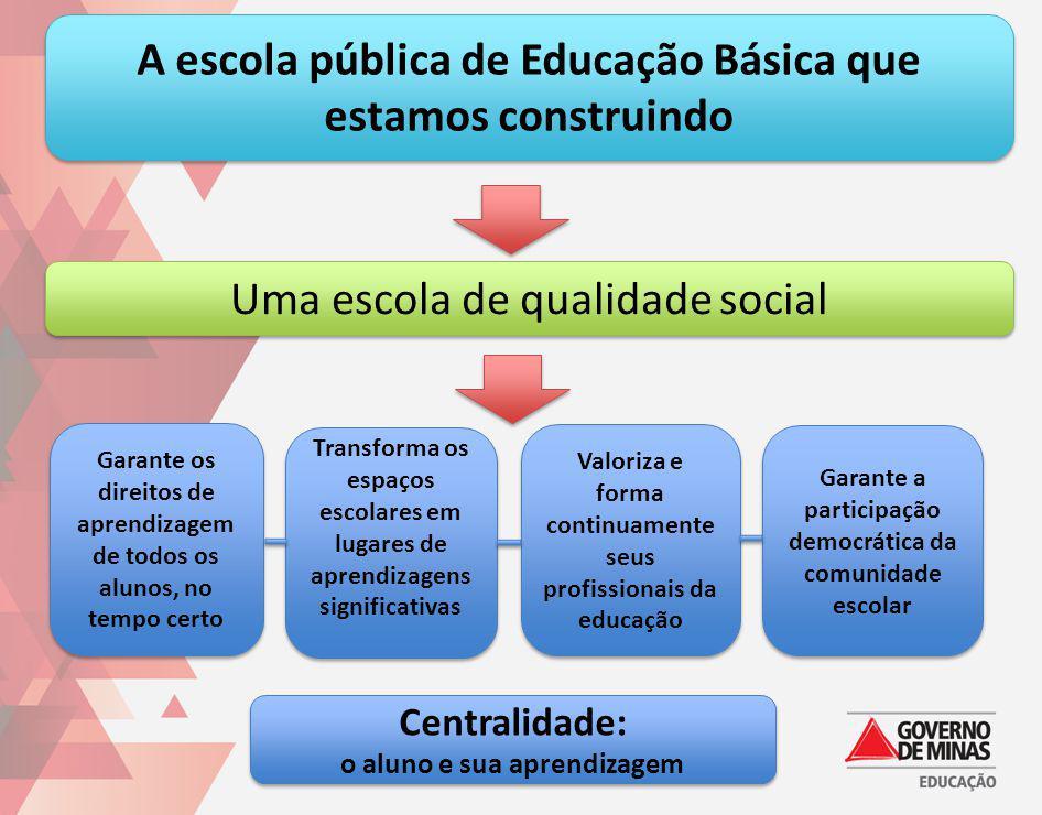 A escola pública de Educação Básica que estamos construindo Uma escola de qualidade social Garante os direitos de aprendizagem de todos os alunos, no