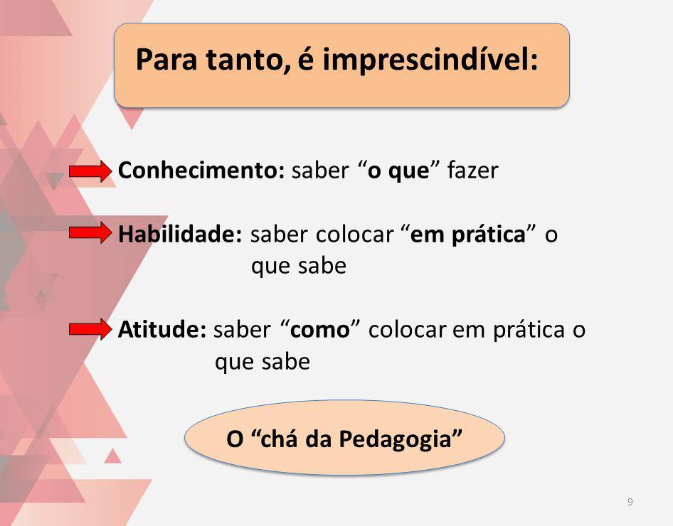 9 Conhecimento: saber o que fazer Habilidade: saber colocar em prática o que sabe Atitude: saber como colocar em prática o que sabe Para tanto, é impr