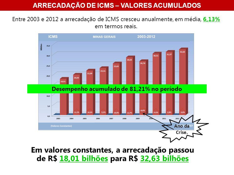 ARRECADAÇÃO DE ICMS – VALORES ACUMULADOS Entre 2003 e 2012 a arrecadação de ICMS cresceu anualmente, em média, 6,13% em termos reais.