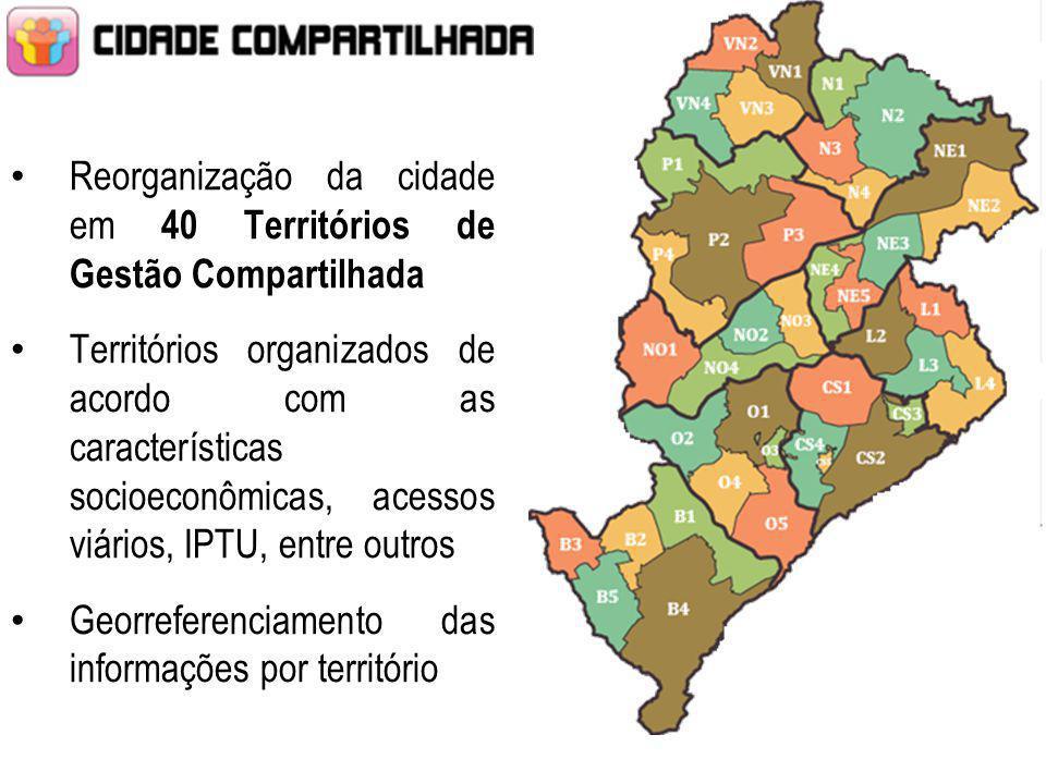 BARREIRO PAMPULHA VENDA NOVA NORTE NORDESTE OESTE CENTRO SUL NOROESTE LESTE Reorganização da cidade em 40 Territórios de Gestão Compartilhada Territór