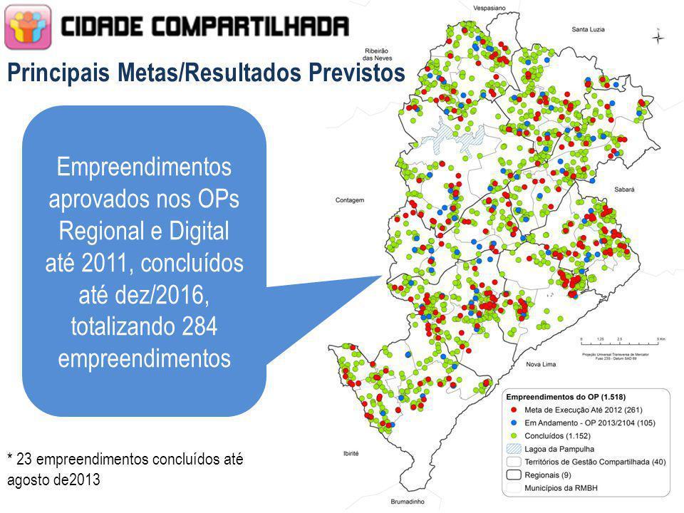 Empreendimentos aprovados nos OPs Regional e Digital até 2011, concluídos até dez/2016, totalizando 284 empreendimentos Principais Metas/Resultados Pr