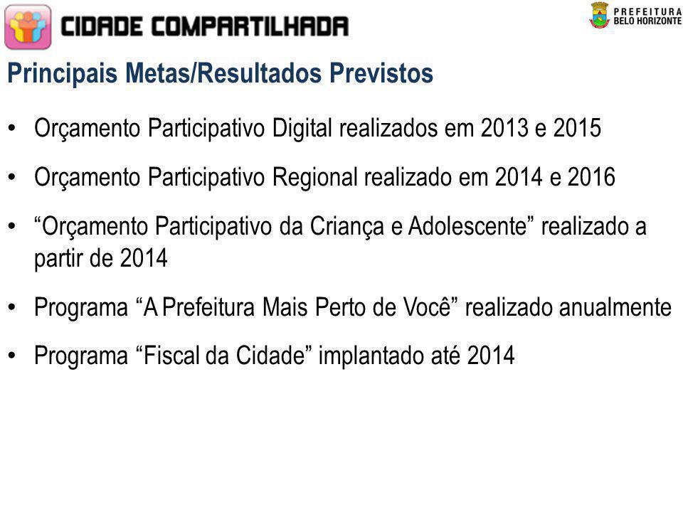 Principais Metas/Resultados Previstos Orçamento Participativo Digital realizados em 2013 e 2015 Orçamento Participativo Regional realizado em 2014 e 2