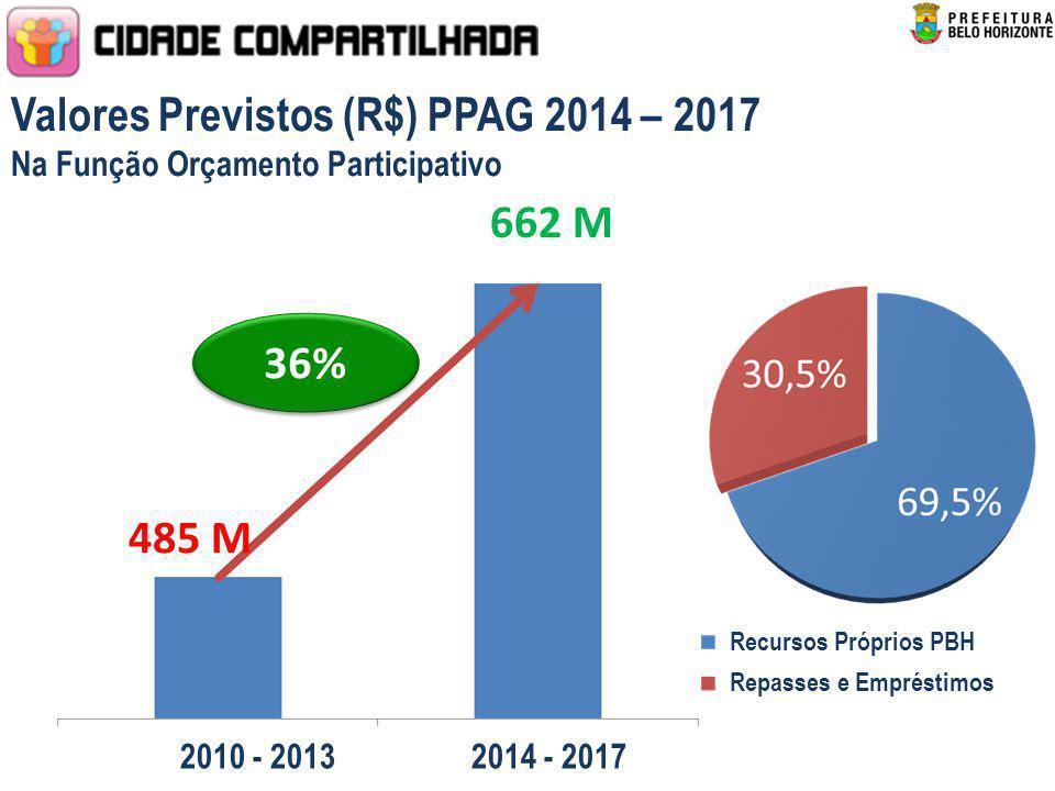 Valores Previstos (R$) PPAG 2014 – 2017 Na Função Orçamento Participativo 485 M 36% 662 M 2010 - 2013 2014 - 2017 Recursos Próprios PBH Repasses e Emp
