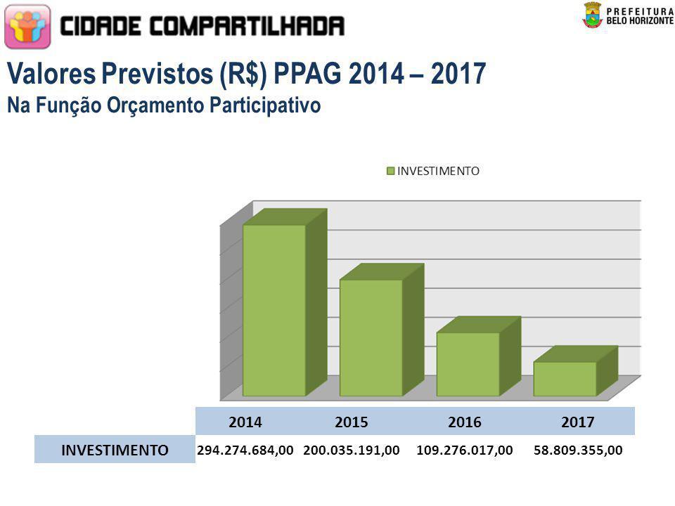 Valores Previstos (R$) PPAG 2014 – 2017 Na Função Orçamento Participativo 2014201520162017 INVESTIMENTO 294.274.684,00200.035.191,00109.276.017,0058.8