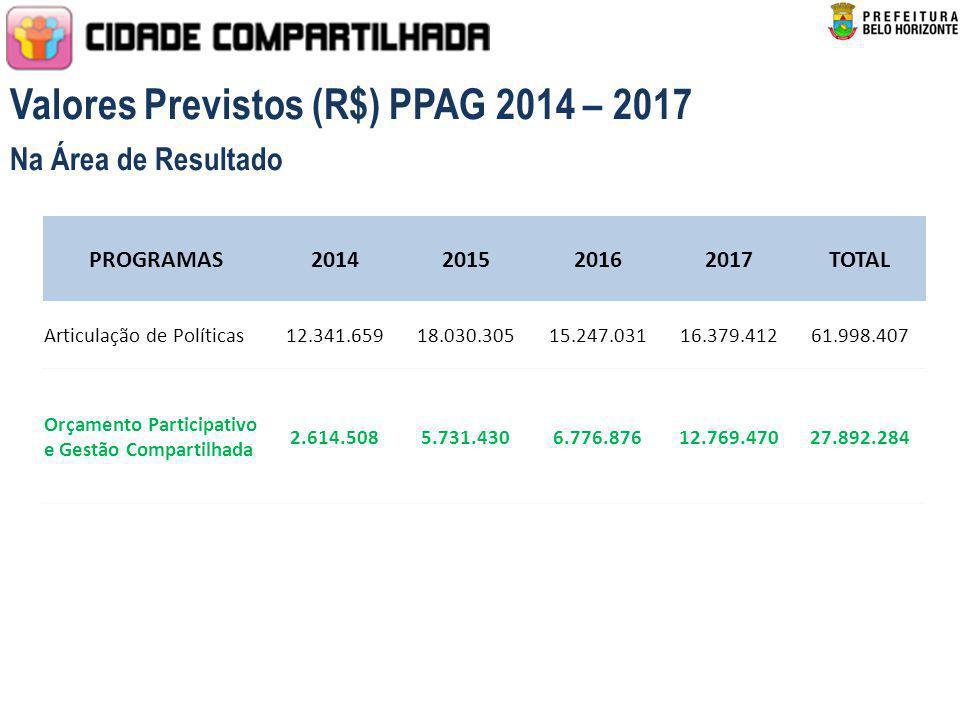 Valores Previstos (R$) PPAG 2014 – 2017 Na Área de Resultado PROGRAMAS2014201520162017TOTAL Articulação de Políticas12.341.65918.030.30515.247.03116.3