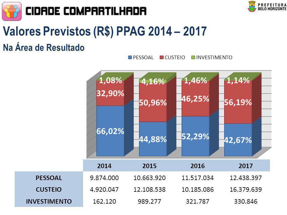 Valores Previstos (R$) PPAG 2014 – 2017 Na Área de Resultado 2014201520162017 PESSOAL9.874.00010.663.92011.517.03412.438.397 CUSTEIO4.920.04712.108.53