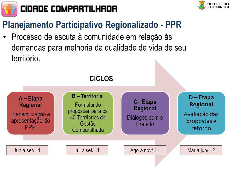 Planejamento Participativo Regionalizado - PPR Processo de escuta à comunidade em relação às demandas para melhoria da qualidade de vida de seu territ