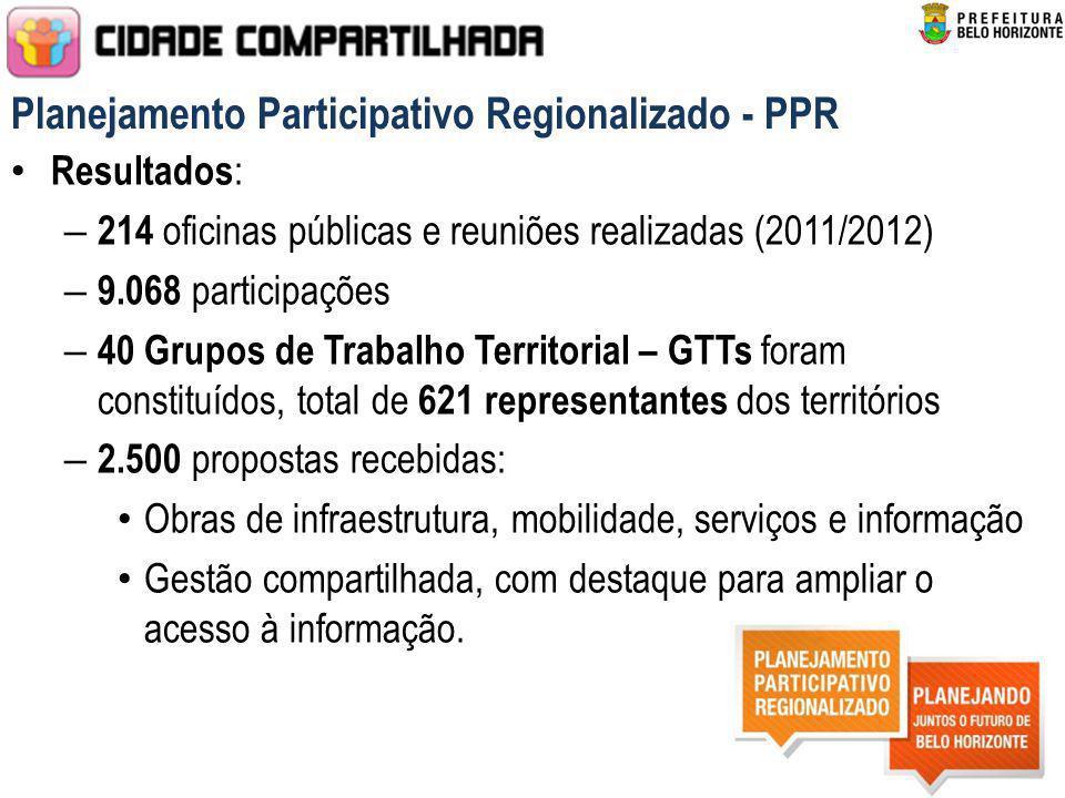 Planejamento Participativo Regionalizado - PPR Resultados : – 214 oficinas públicas e reuniões realizadas (2011/2012) – 9.068 participações – 40 Grupo