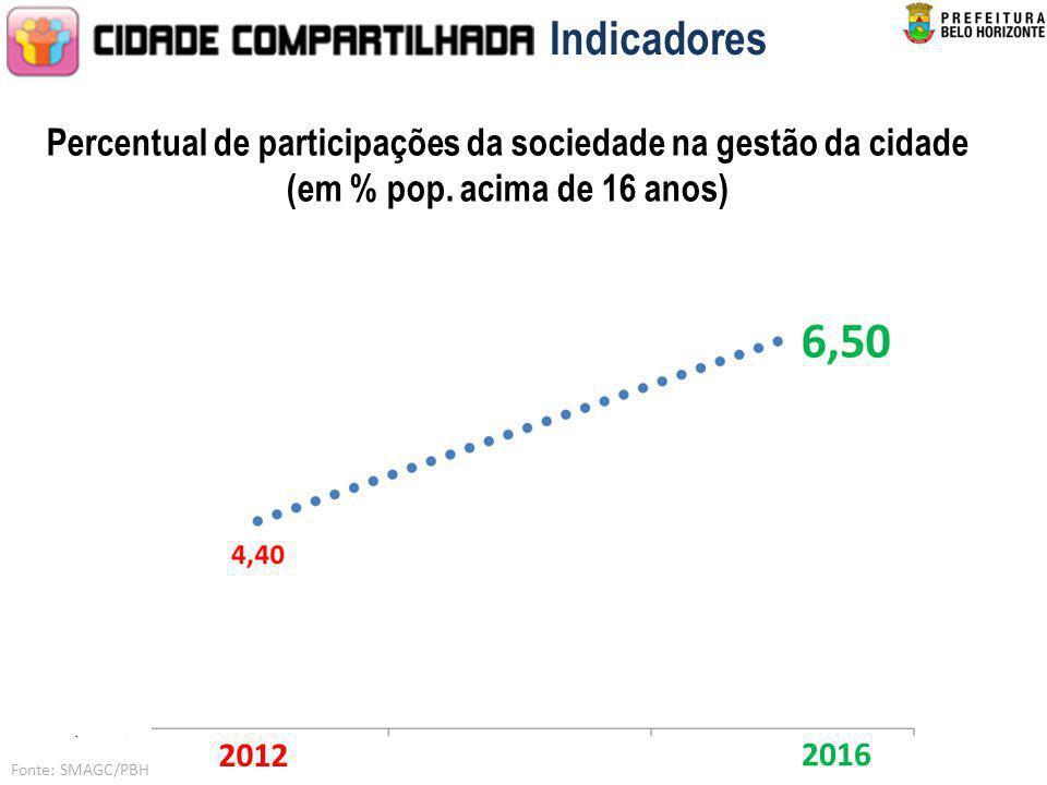 Indicadores Percentual de participações da sociedade na gestão da cidade (em % pop. acima de 16 anos) 2012 2016 Fonte: SMAGC/PBH