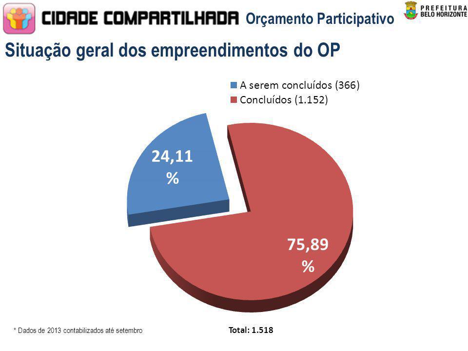 * Dados de 2013 contabilizados até setembro Total: 1.518 Situação geral dos empreendimentos do OP Orçamento Participativo