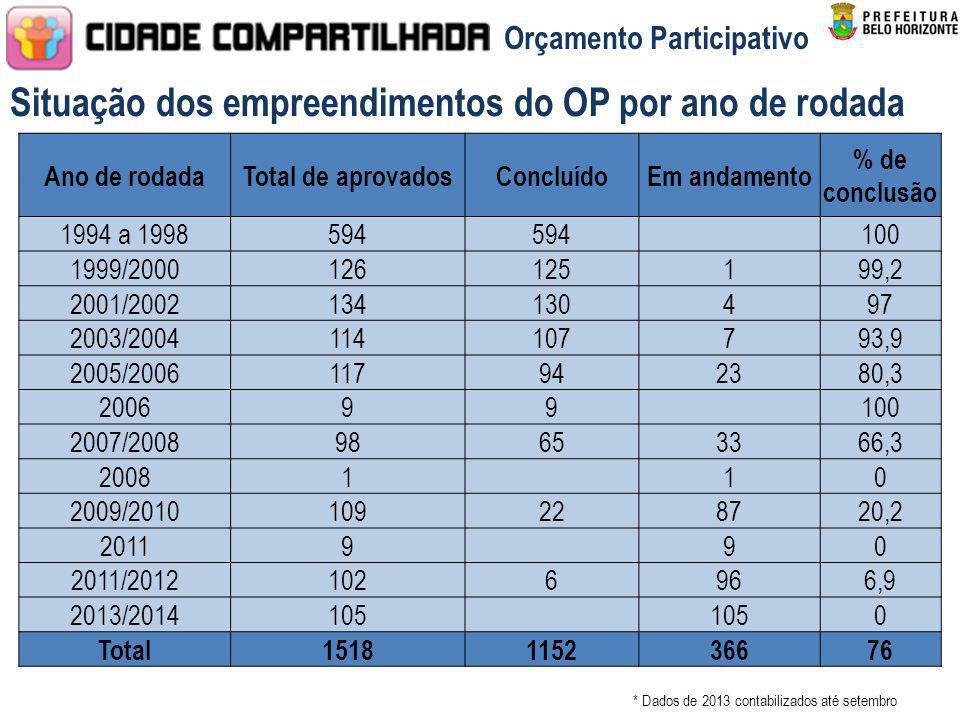 * Dados de 2013 contabilizados até setembro Situação dos empreendimentos do OP por ano de rodada Orçamento Participativo Ano de rodadaTotal de aprovad