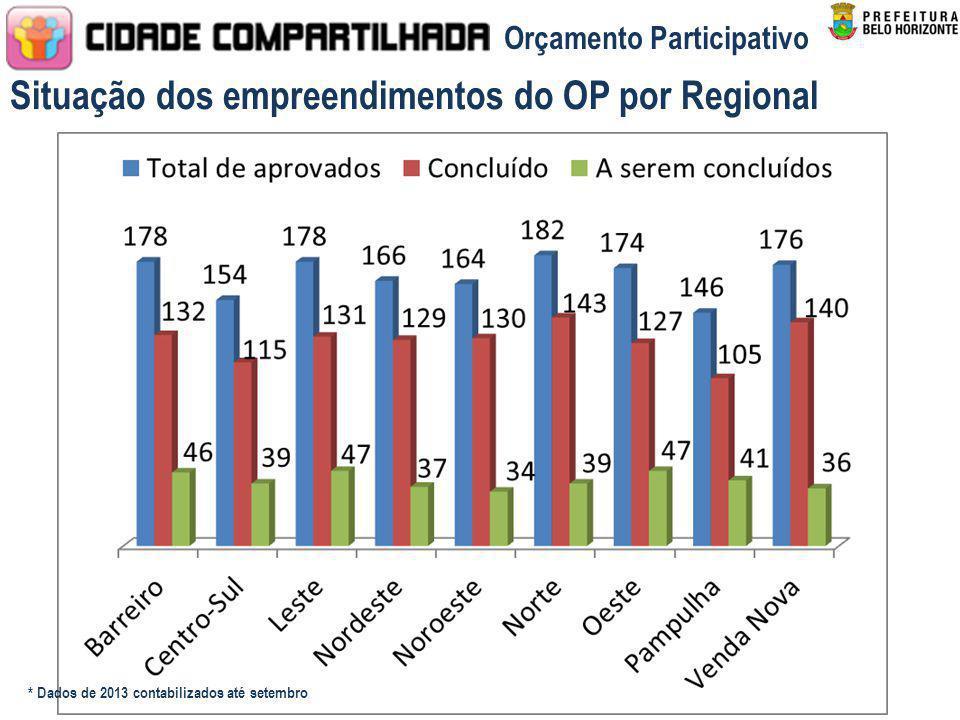 * Dados de 2013 contabilizados até setembro Situação dos empreendimentos do OP por Regional Orçamento Participativo