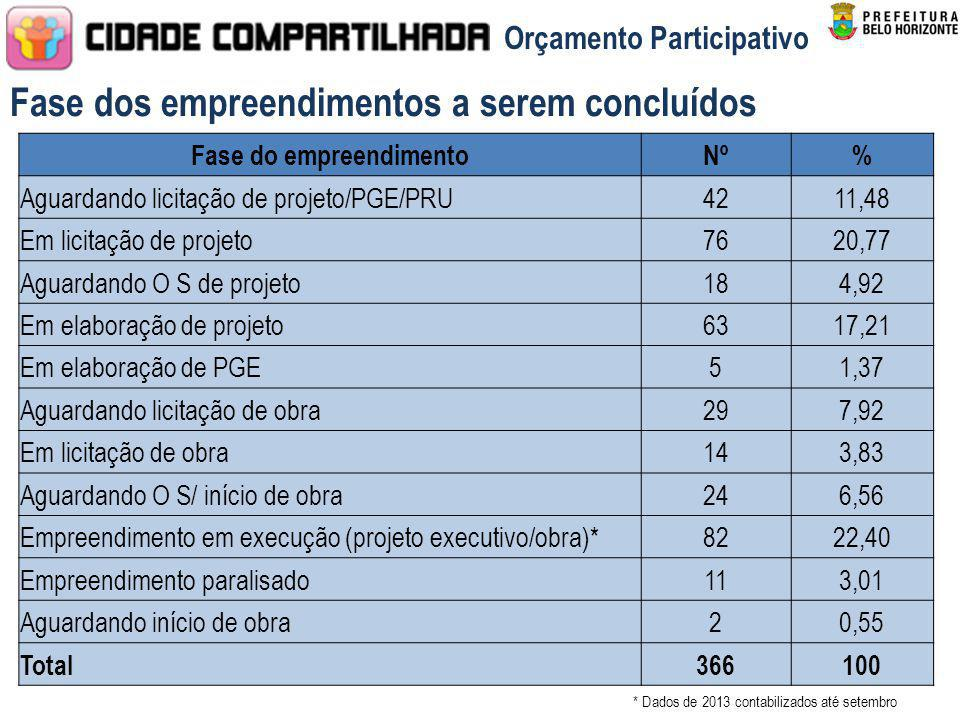 * Dados de 2013 contabilizados até setembro Fase dos empreendimentos a serem concluídos Orçamento Participativo Obs: 79 emp. estão em execução de obra