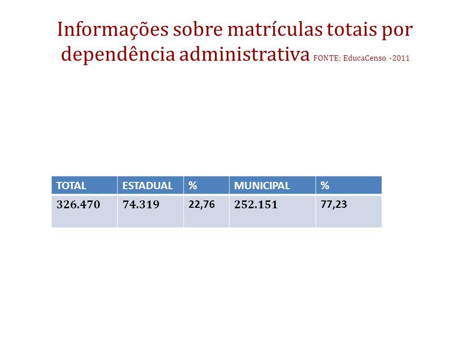 Informações sobre matrículas totais por dependência administrativa FONTE: EducaCenso -2011 TOTALESTADUAL%MUNICIPAL% 326.47074.319 22,76 252.151 77,23