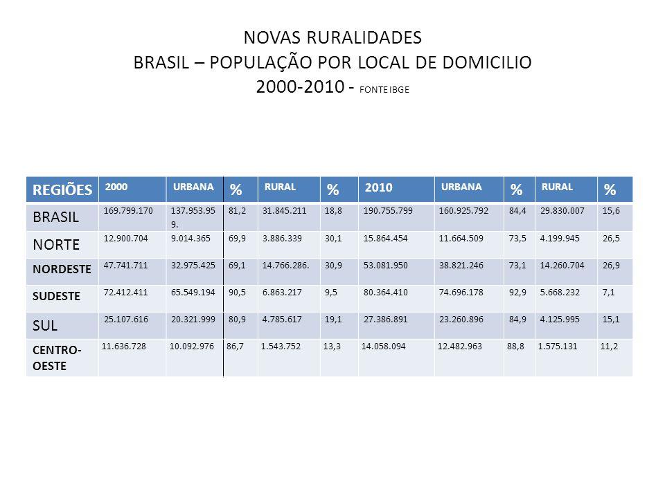 NOVAS RURALIDADES BRASIL – POPULAÇÃO POR LOCAL DE DOMICILIO 2000-2010 - FONTE IBGE REGIÕES 2000URBANA % RURAL % 2010 URBANA % RURAL % BRASIL 169.799.1
