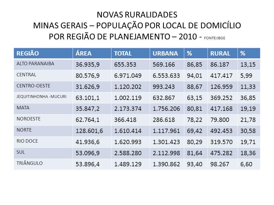 NOVAS RURALIDADES MINAS GERAIS – POPULAÇÃO POR LOCAL DE DOMICÍLIO POR REGIÃO DE PLANEJAMENTO – 2010 - FONTE:IBGE REGIÃOÁREATOTALURBANA%RURAL% ALTO PAR