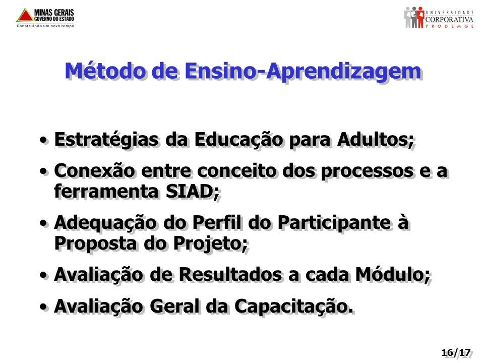 Método de Ensino-Aprendizagem Estratégias da Educação para Adultos; Conexão entre conceito dos processos e a ferramenta SIAD; Adequação do Perfil do Participante à Proposta do Projeto; Avaliação de Resultados a cada Módulo; Avaliação Geral da Capacitação.