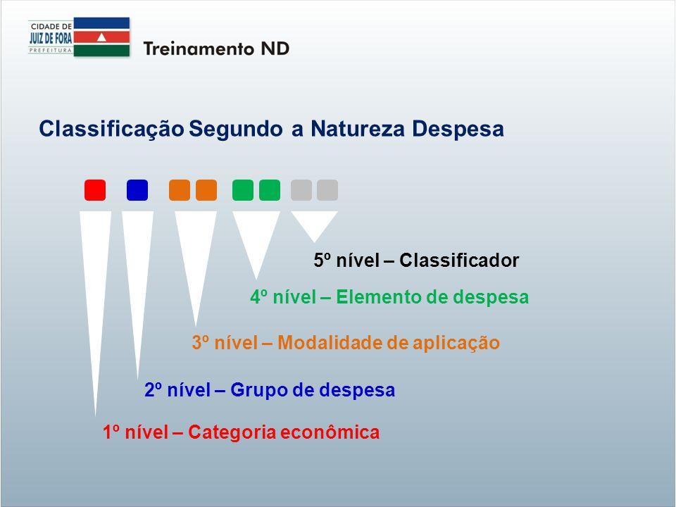 5º nível – Classificador 3º nível – Modalidade de aplicação 4º nível – Elemento de despesa 2º nível – Grupo de despesa 1º nível – Categoria econômica Classificação Segundo a Natureza Despesa