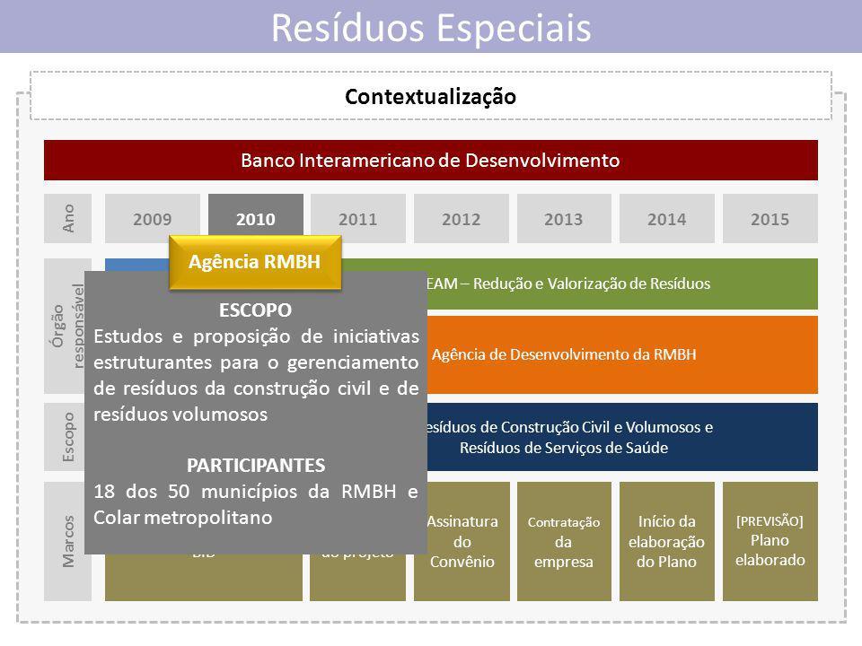 Resíduos Especiais Contextualização Subsecretaria de Gestão Metropolitana SEDRU Agência de Desenvolvimento da RMBH RCCV, RSS, elétricos e eletrônicos