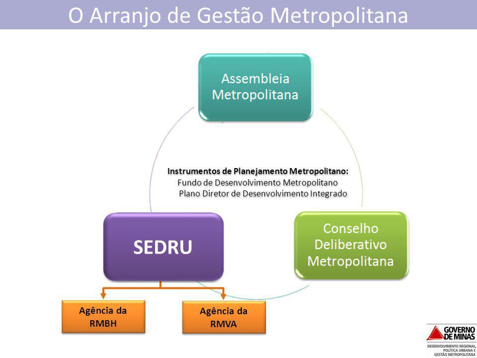 O Arranjo de Gestão Metropolitana Agência da RMBH Agência da RMVA Instrumentos de Planejamento Metropolitano: Fundo de Desenvolvimento Metropolitano P