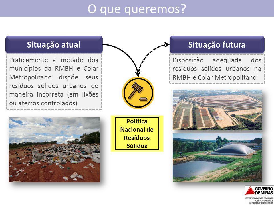 O que queremos? Situação atual Situação futura Política Nacional de Resíduos Sólidos Praticamente a metade dos municípios da RMBH e Colar Metropolitan
