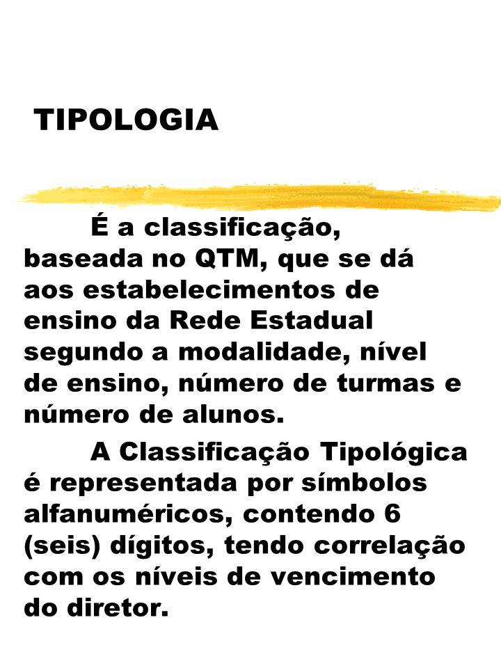 TIPOLOGIA É a classificação, baseada no QTM, que se dá aos estabelecimentos de ensino da Rede Estadual segundo a modalidade, nível de ensino, número d