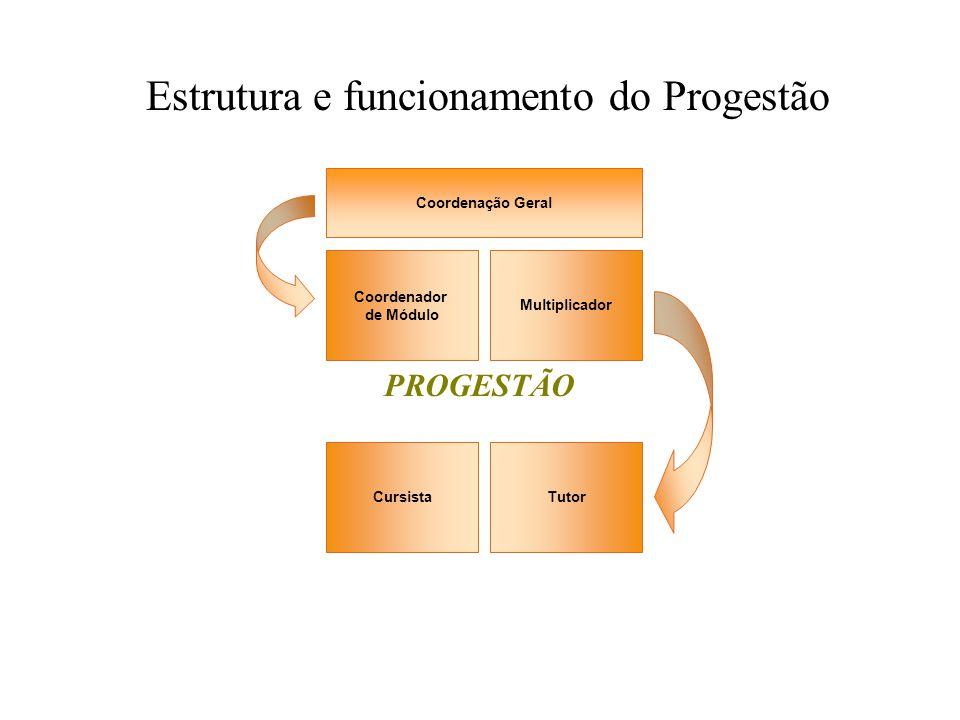 Coordenador de Módulo Multiplicador Coordenação Geral TutorCursista PROGESTÃO Estrutura e funcionamento do Progestão