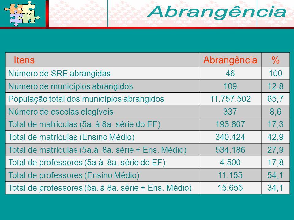 ItensAbrangência% Número de SRE abrangidas46100 Número de municípios abrangidos10912,8 População total dos municípios abrangidos11.757.50265,7 Número de escolas elegíveis3378,6 Total de matrículas (5a.