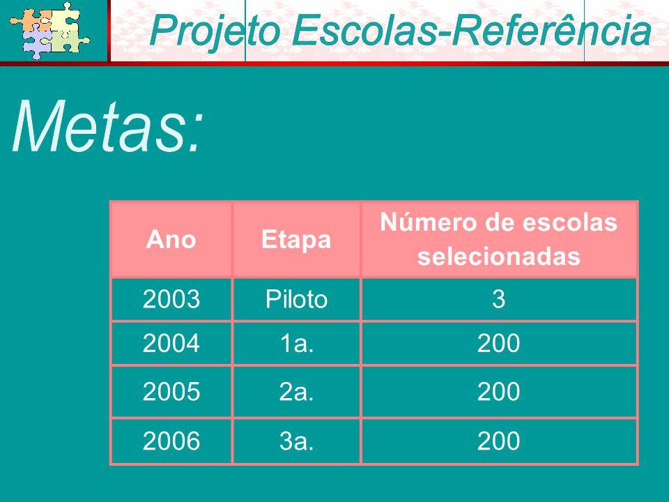 AnoEtapa Número de escolas selecionadas 2003Piloto3 20041a.200 20052a.200 20063a.200