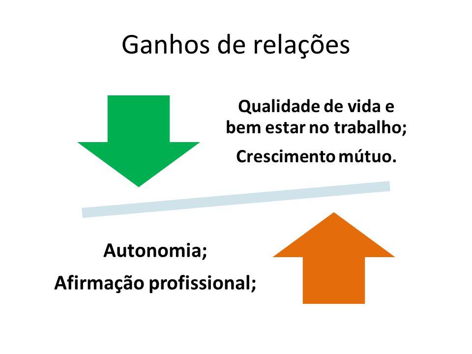 Ganhos de relações Qualidade de vida e bem estar no trabalho; Crescimento mútuo. Autonomia; Afirmação profissional;