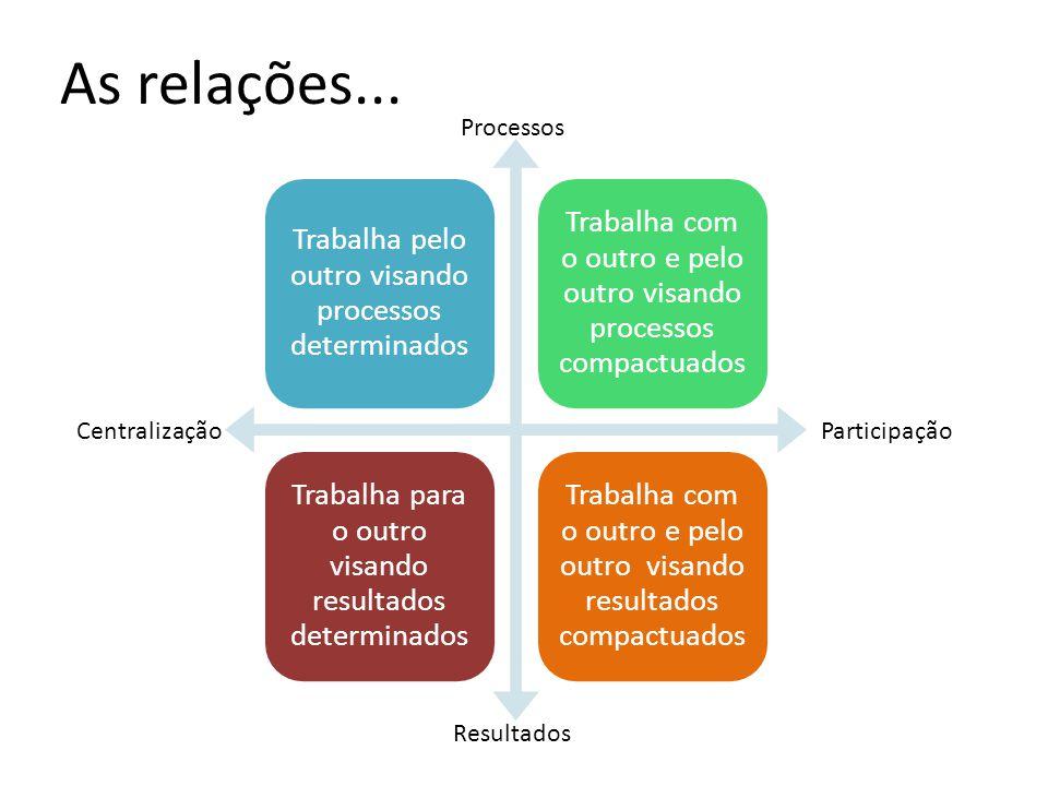 As relações... Trabalha pelo outro visando processos determinados Trabalha com o outro e pelo outro visando processos compactuados Trabalha para o out