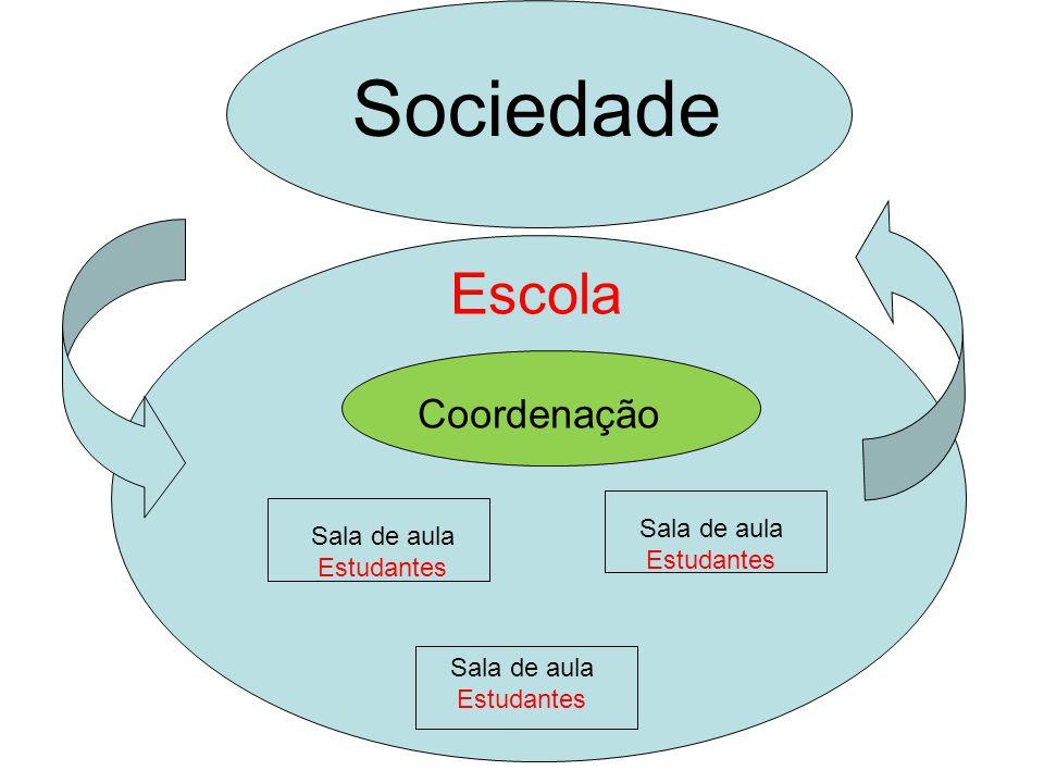 Escola Coordenação Sociedade Sala de aula Estudantes Sala de aula Estudantes Sala de aula Estudantes