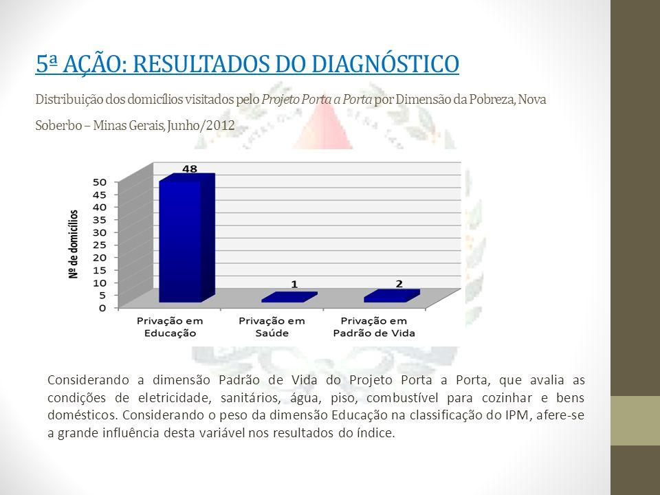 5ª AÇÃO: RESULTADOS DO DIAGNÓSTICO Distribuição dos domicílios visitados pelo Projeto Porta a Porta por Dimensão da Pobreza, Nova Soberbo – Minas Gera