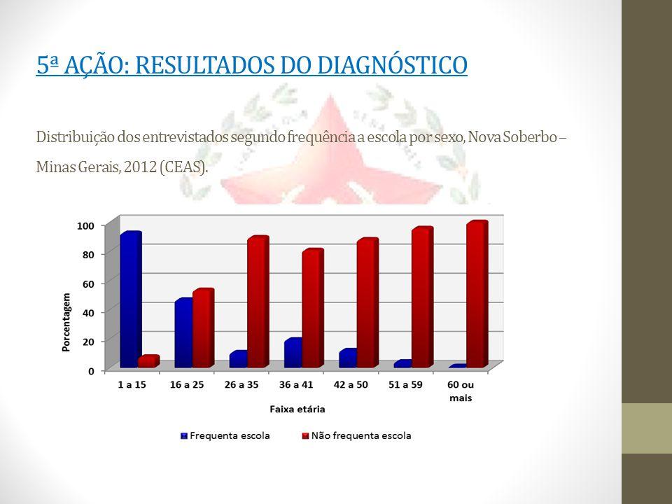 5ª AÇÃO: RESULTADOS DO DIAGNÓSTICO Distribuição dos entrevistados segundo frequência a escola por sexo, Nova Soberbo – Minas Gerais, 2012 (CEAS).