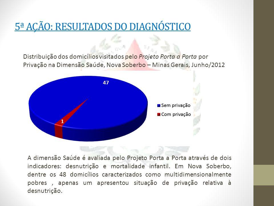 5ª AÇÃO: RESULTADOS DO DIAGNÓSTICO Distribuição dos domicílios visitados pelo Projeto Porta a Porta por Privação na Dimensão Saúde, Nova Soberbo – Min