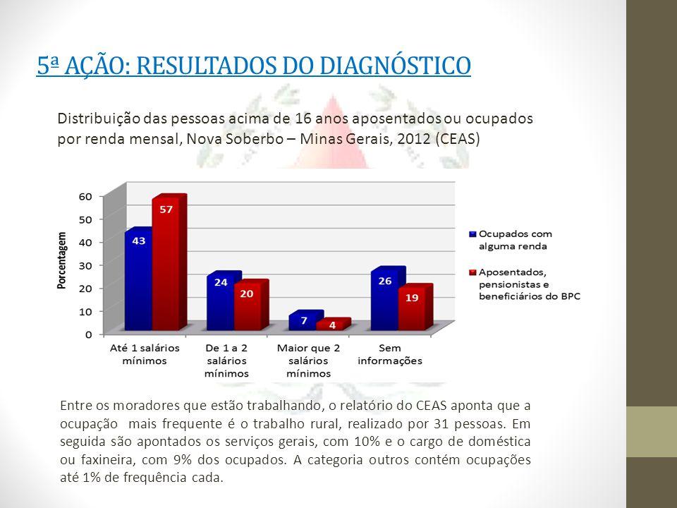 5ª AÇÃO: RESULTADOS DO DIAGNÓSTICO Distribuição das pessoas acima de 16 anos aposentados ou ocupados por renda mensal, Nova Soberbo – Minas Gerais, 20