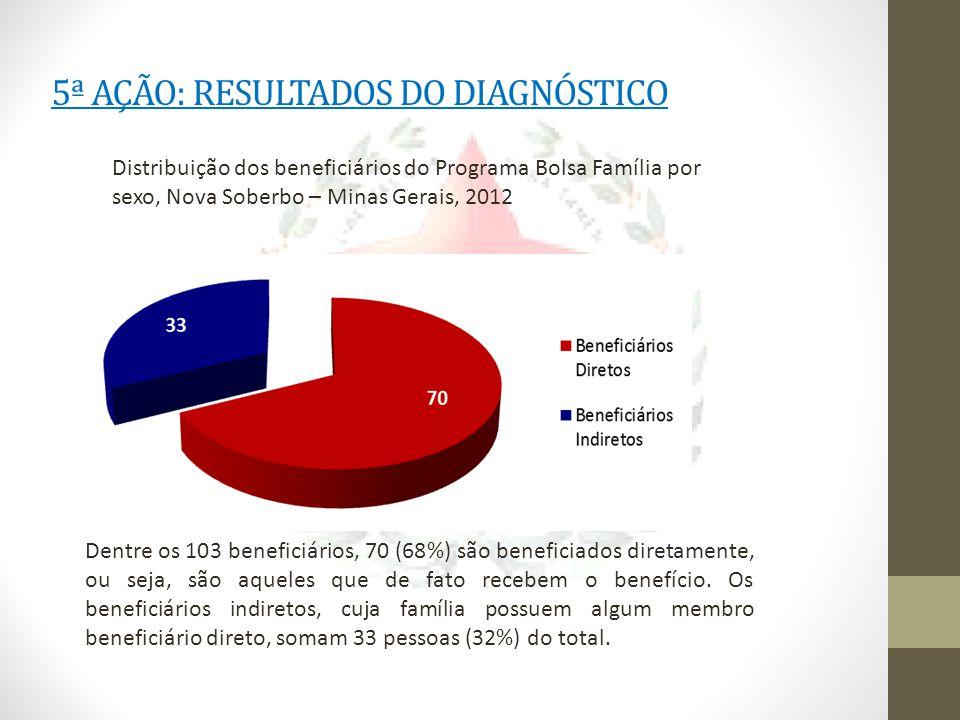 5ª AÇÃO: RESULTADOS DO DIAGNÓSTICO Distribuição dos beneficiários do Programa Bolsa Família por sexo, Nova Soberbo – Minas Gerais, 2012 Dentre os 103 beneficiários, 70 (68%) são beneficiados diretamente, ou seja, são aqueles que de fato recebem o benefício.