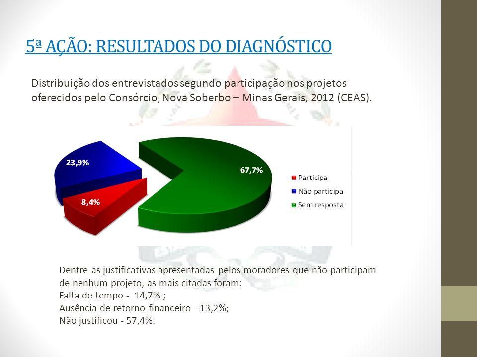 5ª AÇÃO: RESULTADOS DO DIAGNÓSTICO Distribuição dos entrevistados segundo participação nos projetos oferecidos pelo Consórcio, Nova Soberbo – Minas Gerais, 2012 (CEAS).