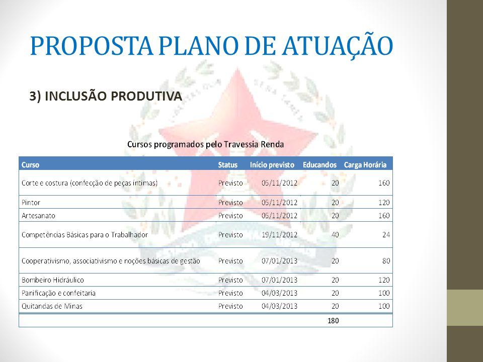 PROPOSTA PLANO DE ATUAÇÃO 3) INCLUSÃO PRODUTIVA