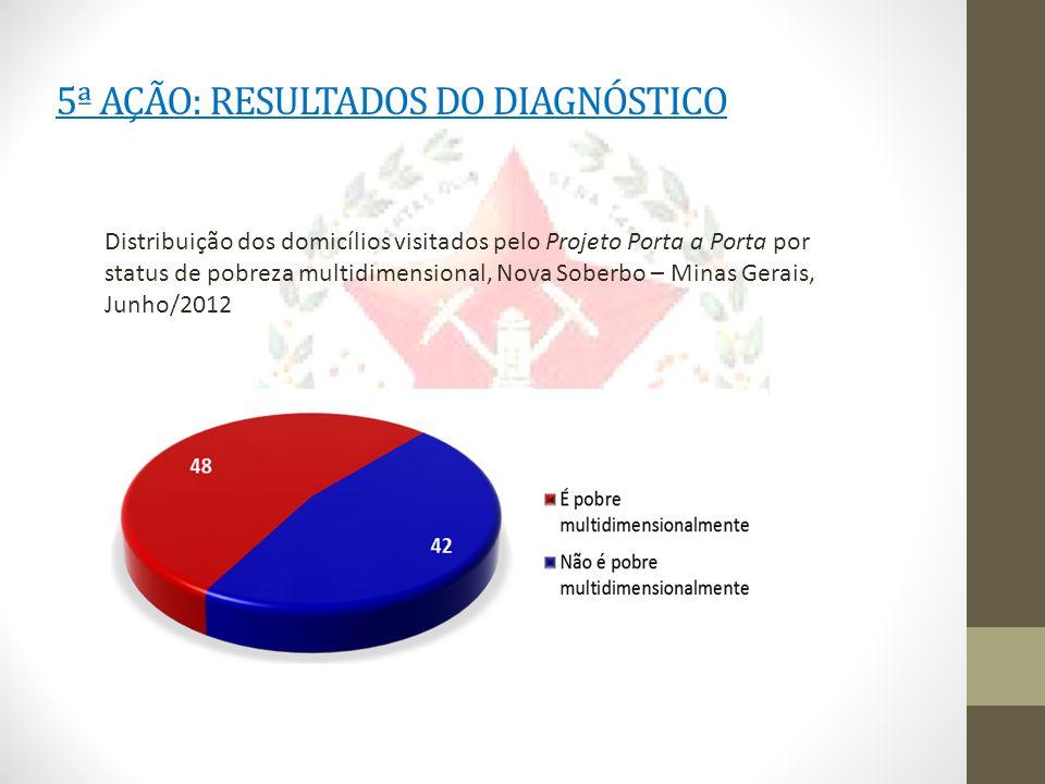 5ª AÇÃO: RESULTADOS DO DIAGNÓSTICO Distribuição dos domicílios visitados pelo Projeto Porta a Porta por status de pobreza multidimensional, Nova Soberbo – Minas Gerais, Junho/2012