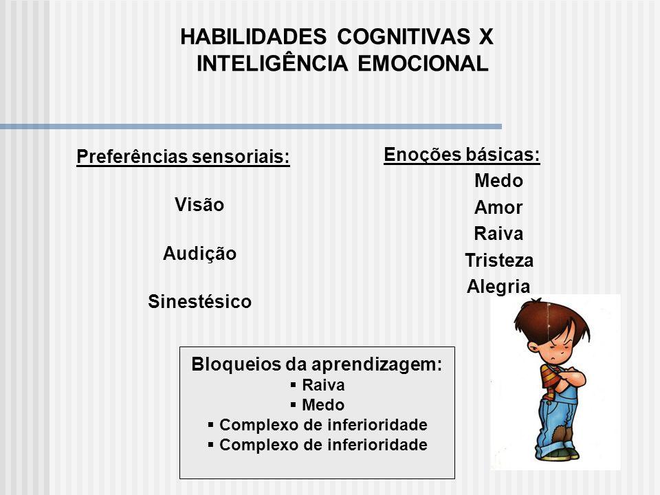 Inteligências: Conceito tradicional X Inteligência Emocional Nascia-se com determinada quantidade de inteligência. -Tenho QI 130, nada posso fazer par