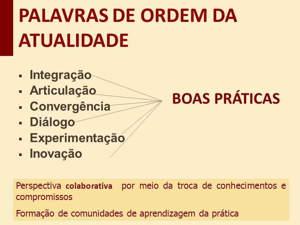 Integração Articulação Convergência Diálogo Experimentação Inovação PALAVRAS DE ORDEM DA ATUALIDADE Perspectiva colaborativa por meio da troca de conh