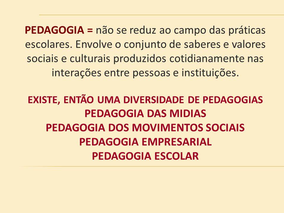 PEDAGOGIA = não se reduz ao campo das práticas escolares. Envolve o conjunto de saberes e valores sociais e culturais produzidos cotidianamente nas in