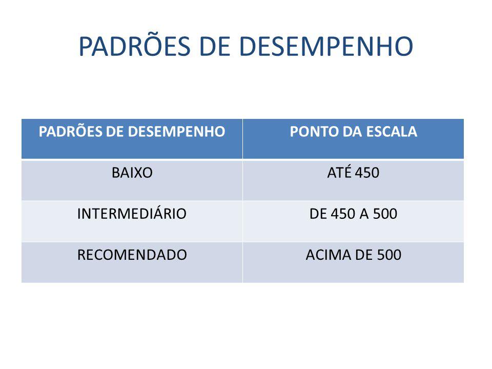 PADRÕES DE DESEMPENHO PONTO DA ESCALA BAIXOATÉ 450 INTERMEDIÁRIODE 450 A 500 RECOMENDADOACIMA DE 500