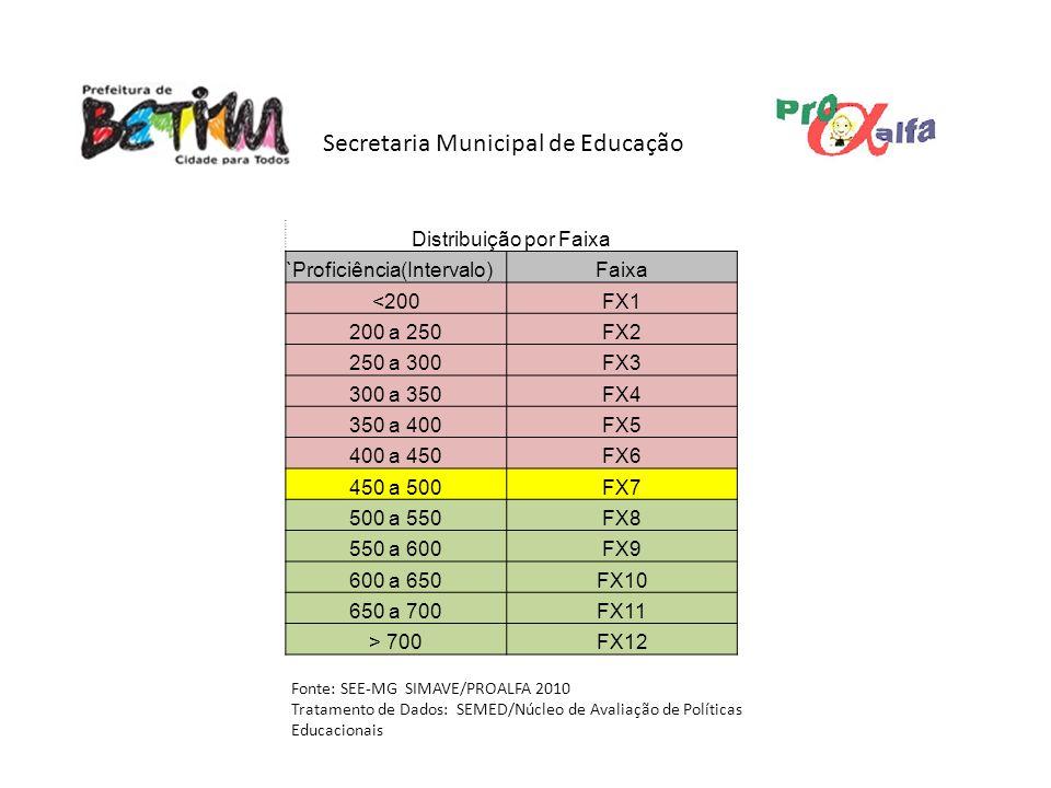 Secretaria Municipal de Educação Distribuição por Faixa `Proficiência(Intervalo)Faixa <200FX1 200 a 250FX2 250 a 300FX3 300 a 350FX4 350 a 400FX5 400 a 450FX6 450 a 500FX7 500 a 550FX8 550 a 600FX9 600 a 650FX10 650 a 700FX11 > 700FX12 Fonte: SEE-MG SIMAVE/PROALFA 2010 Tratamento de Dados: SEMED/Núcleo de Avaliação de Políticas Educacionais