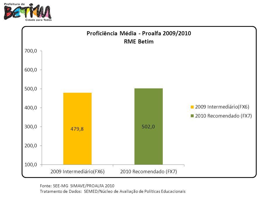 Fonte: SEE-MG SIMAVE/PROALFA 2010 Tratamento de Dados: SEMED/Núcleo de Avaliação de Políticas Educacionais