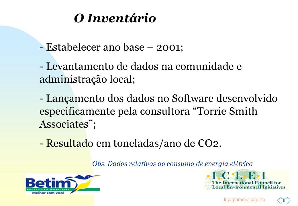 Ir p/ primeira página O Inventário - Estabelecer ano base – 2001; - Levantamento de dados na comunidade e administração local; - Lançamento dos dados