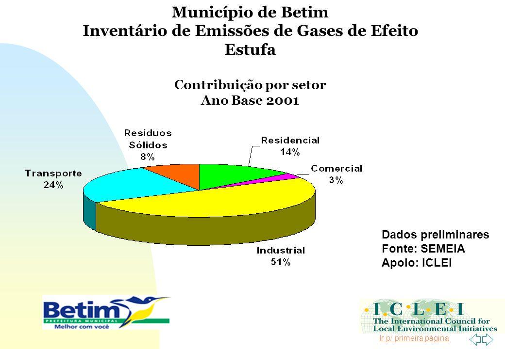 Ir p/ primeira página Município de Betim Inventário de Emissões de Gases de Efeito Estufa Contribuição por setor Ano Base 2001 Dados preliminares Font
