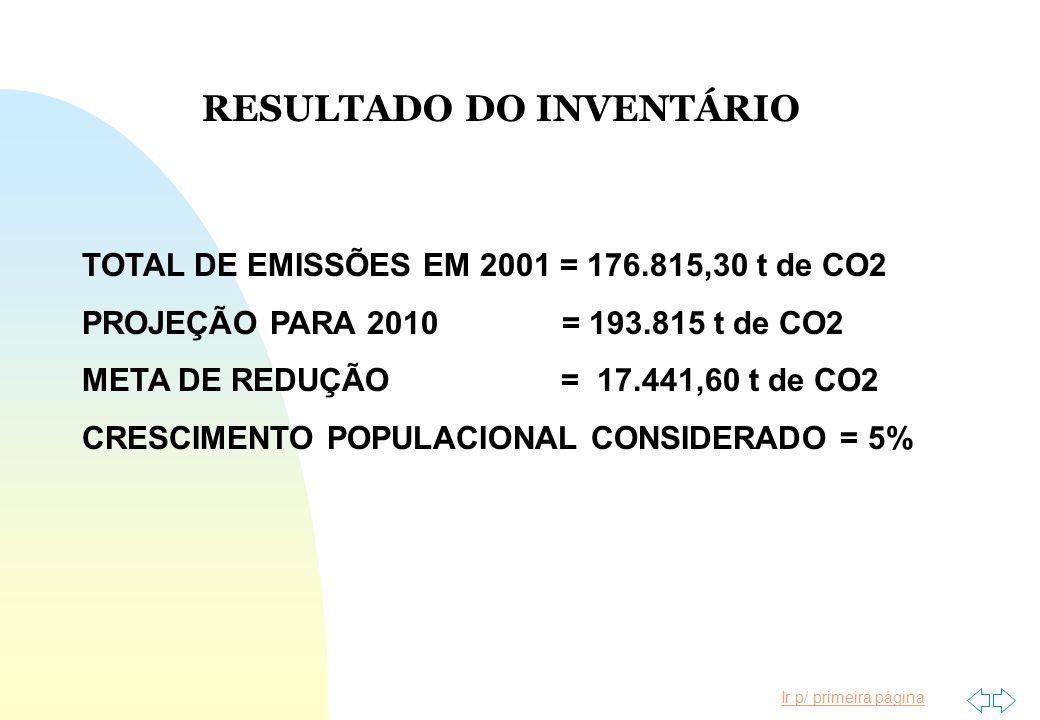 Ir p/ primeira página TOTAL DE EMISSÕES EM 2001 = 176.815,30 t de CO2 PROJEÇÃO PARA 2010 = 193.815 t de CO2 META DE REDUÇÃO = 17.441,60 t de CO2 CRESC
