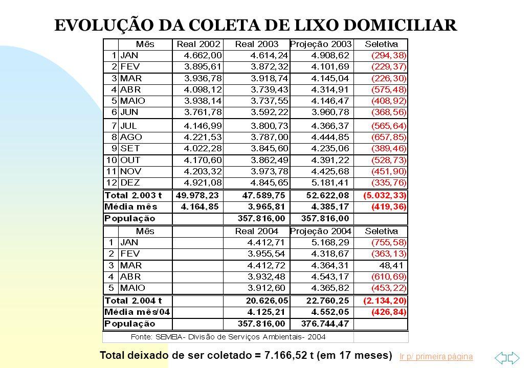 Ir p/ primeira página EVOLUÇÃO DA COLETA DE LIXO DOMICILIAR Total deixado de ser coletado = 7.166,52 t (em 17 meses)